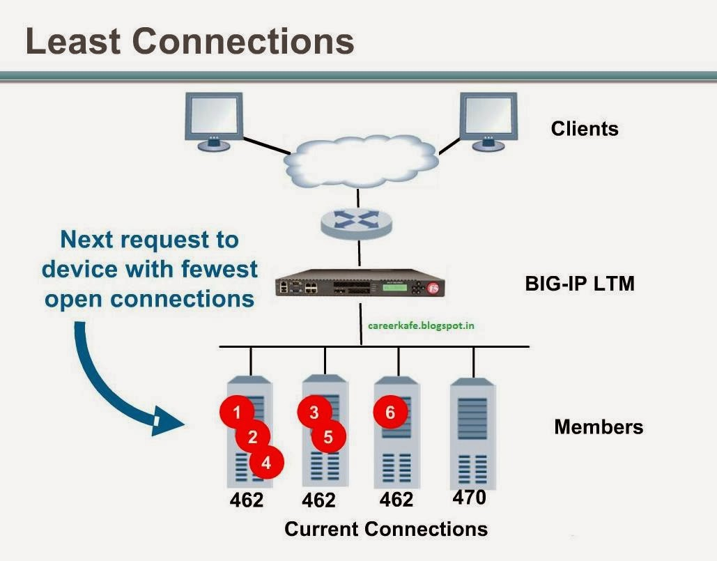 leastconnections