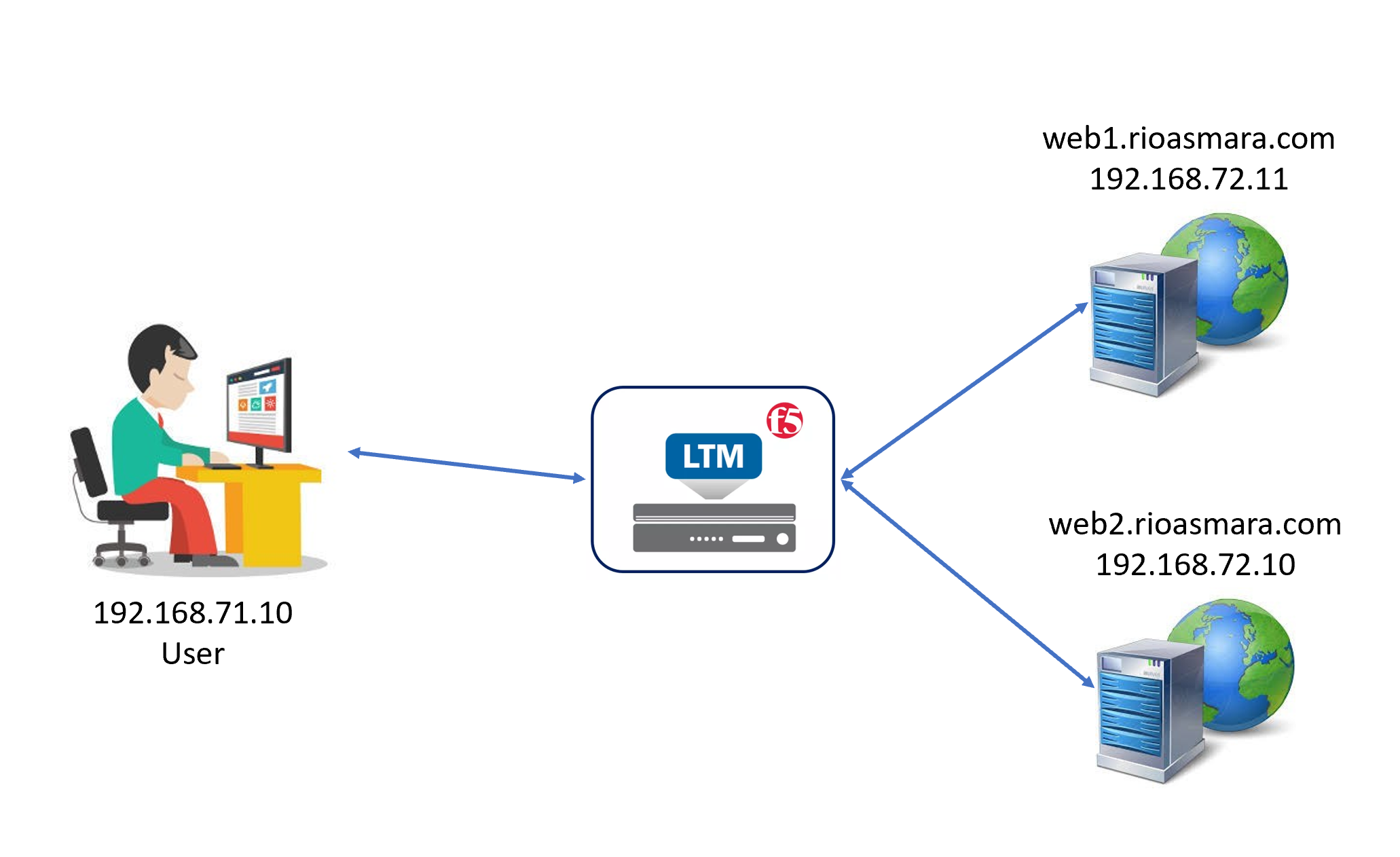 F5 Availability using LTM (Local Traffic Manager) – Cyber